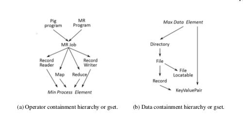 Containment Hierarchy - Guía rápida para implementar Business Intelligence, Data Warehousing y BPM